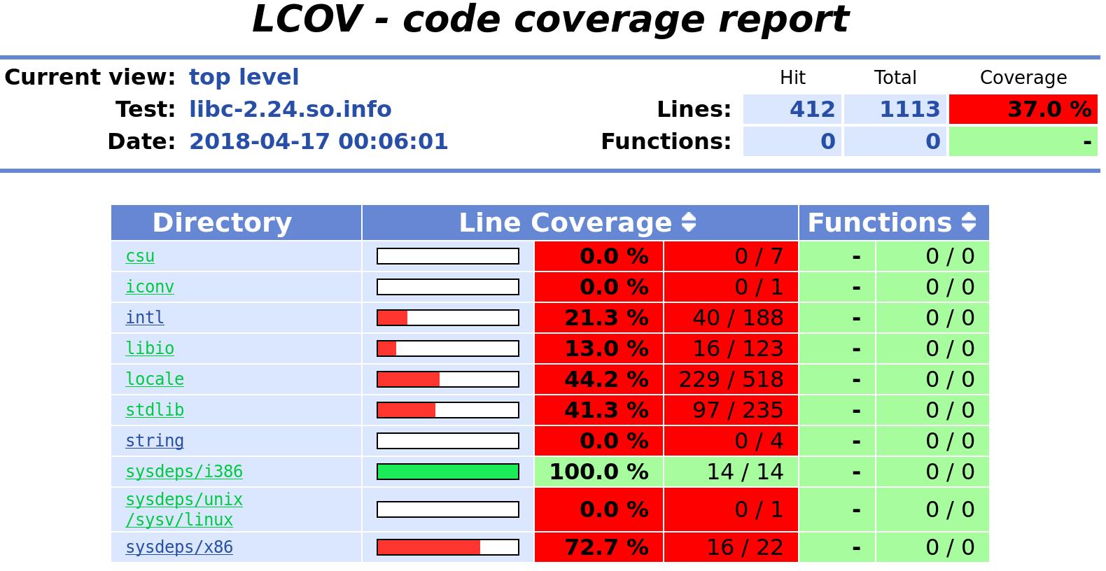 Measuring code coverage with S2E — S2E 2 0 documentation