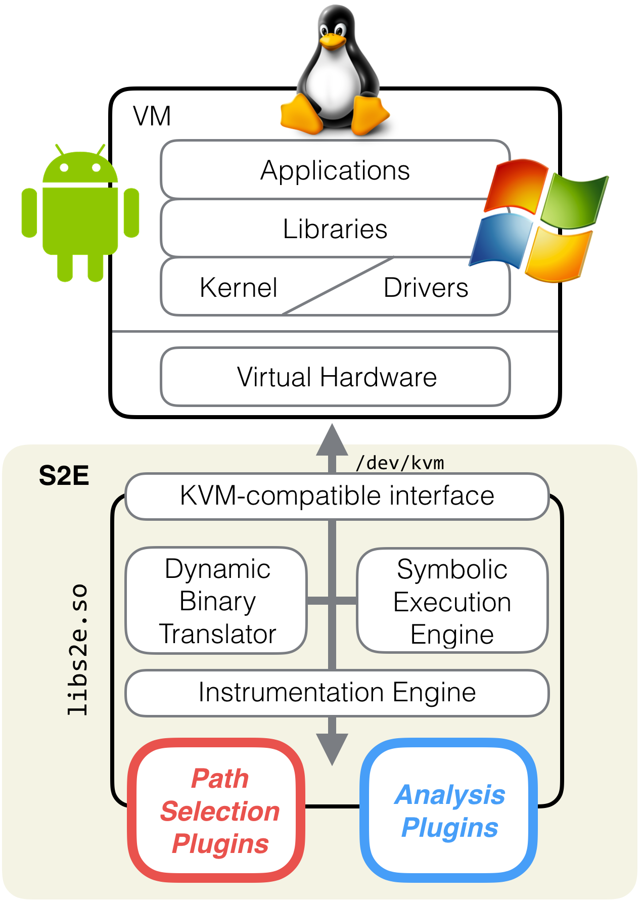 Overview - S²E: A Platform for In-Vivo Analysis of Software